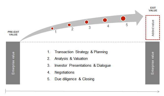 M&A Methodology